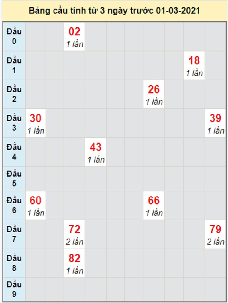 Soi cầu dự đoán xổ số miền Nam thứ 2 ngày 1/3/2021 Cà Mau