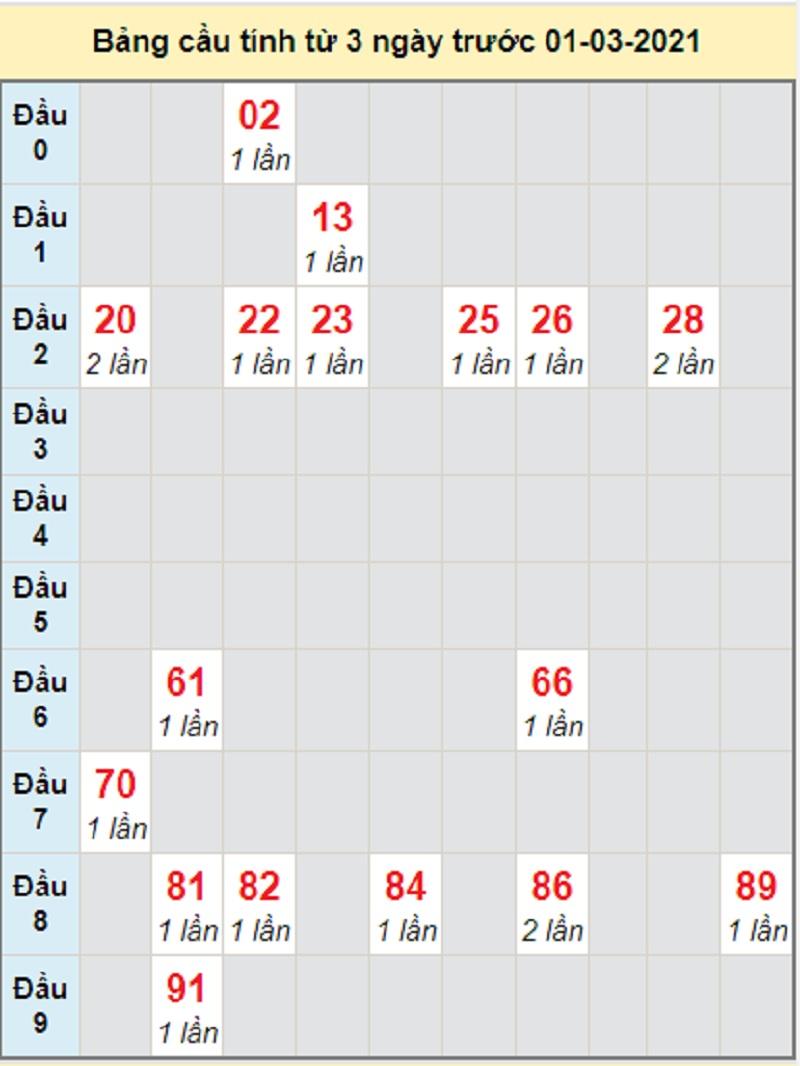 Soi cầu dự đoán xổ số miền Nam thứ 2 ngày 1/3/2021 Đồng Tháp