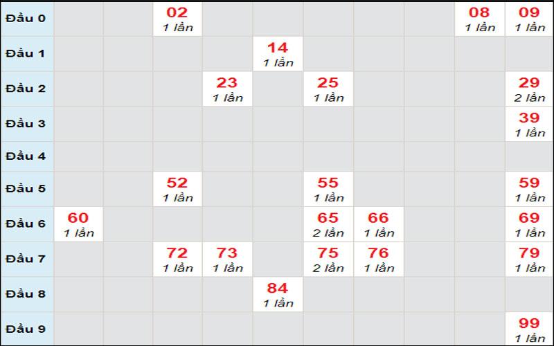 Dự đoán xổ số miền Nam thứ 5 4/2/2021 đài An Giang