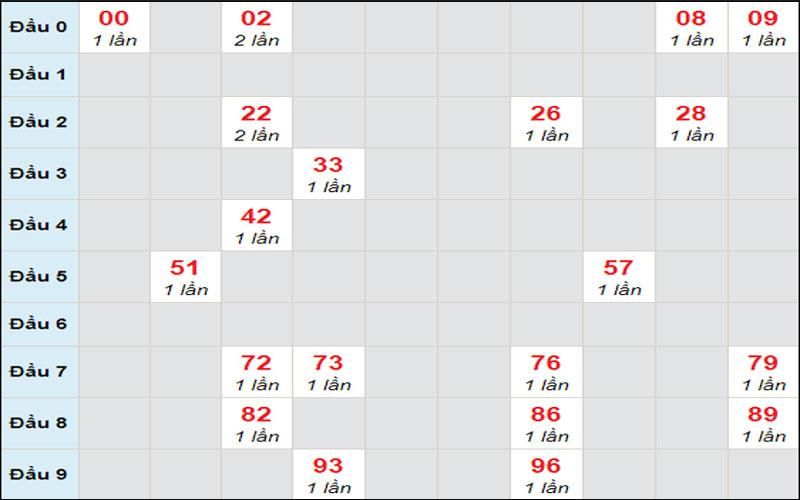 Soi cầu dự đoán xổ số miền Nam thứ 5 4/2/2021 đài Tây Ninh