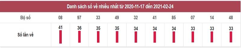 Thống kê dự đoán XSMN T5 ngày 25/2/2021