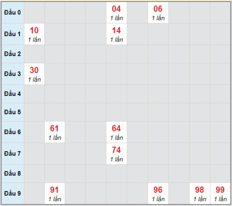 Dự đoán XSMNTHU6 5/2/2021 - Soi cầu đài Bình Dương
