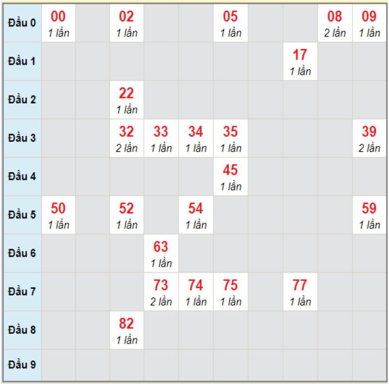Dự đoán XSMNTHU6 5/2/2021 - Soi cầu đài Trà Vinh