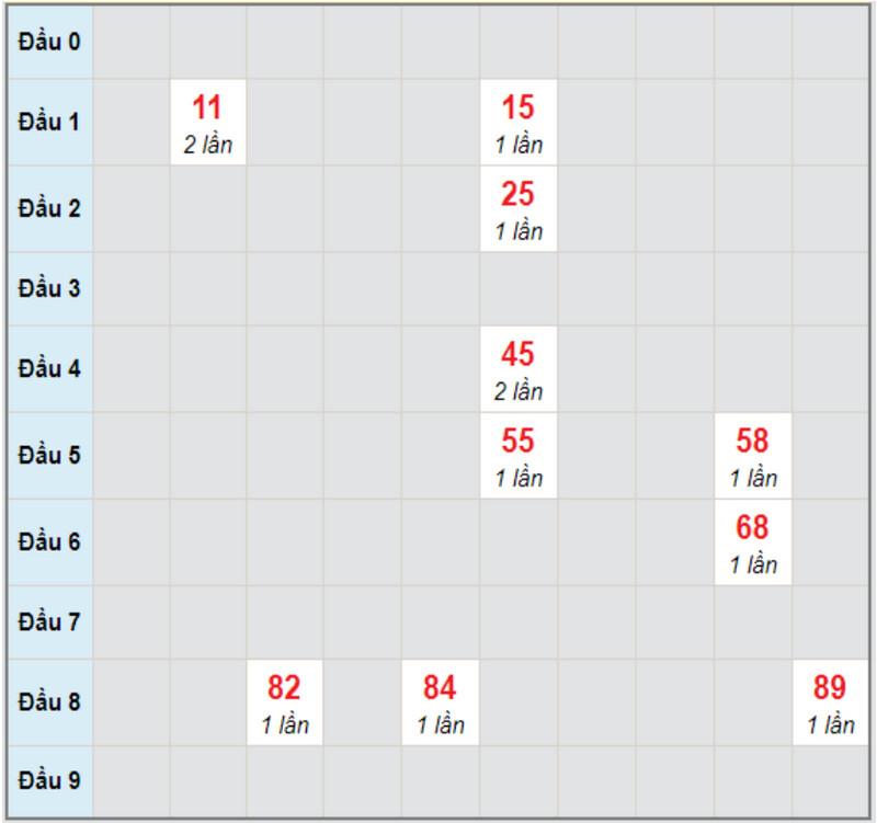 Dự đoán XSMNTHU6 5/2/2021 - Soi cầu đài Vĩnh Long