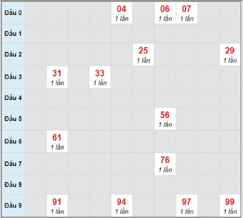 Soi cầu XSMN thứ 6 19/2/2021 -Soi cầu đài Trà Vinh