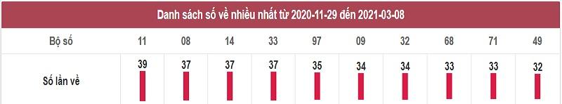 Thống kê dự đoán kết quả miền Bắc thứ 3 ngày 9/3/2021