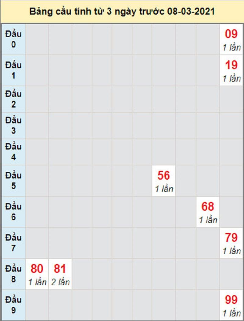 Dự đoán kết quả xổ số miền Nam ngày thứ hai 8/3/2021 - Soi cầu đài Cà Mau
