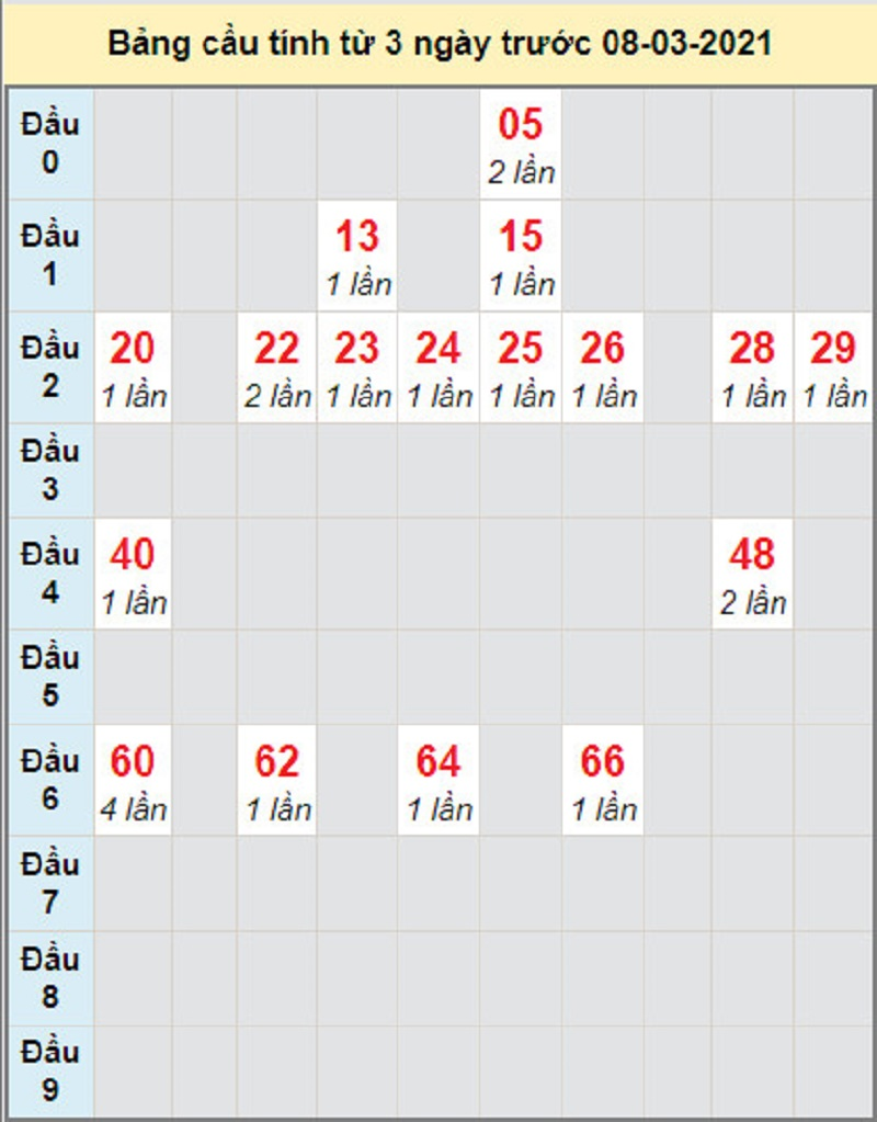 Dự đoán kết quả xổ số miền Nam ngày thứ hai 8/3/2021 - Soi cầu đài Đồng Tháp