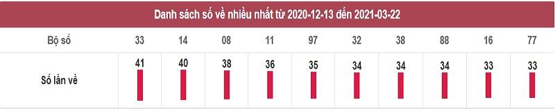 Thống kê dự đoán xổ số miền Bắc thứ 3 ngày 23/3/2021