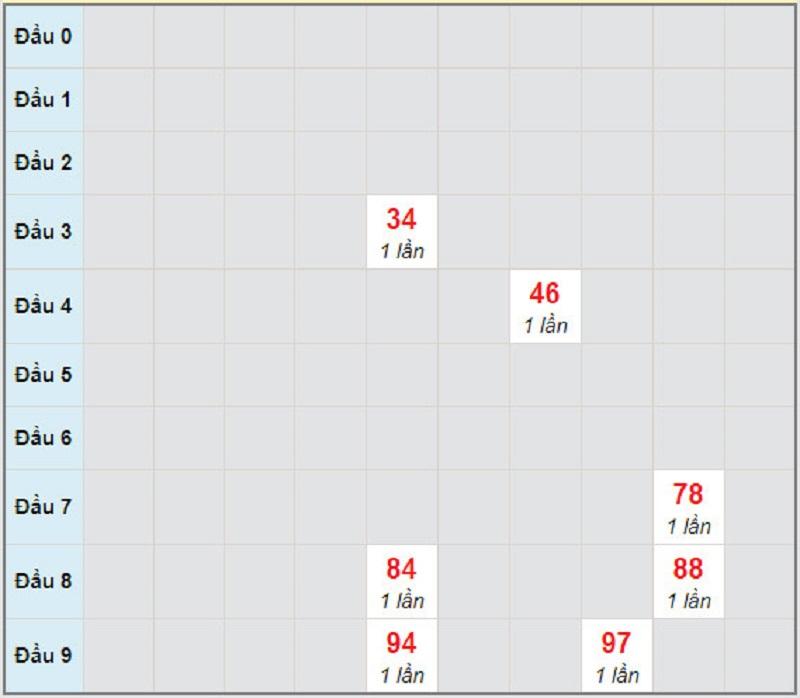 Dự đoán xổ số miền Nam hôm nay thứ 2 ngày 29/3/2021 - Soi cầu XSCM