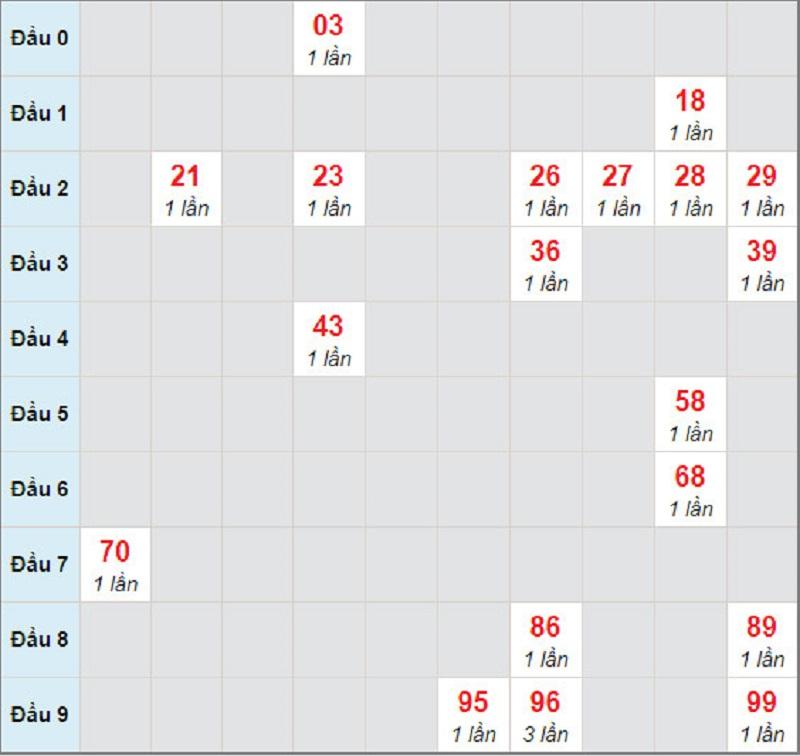 Dự đoán xổ số miền Nam thứ 4 ngày 3/3/2021-Soi cầu Đồng Nai