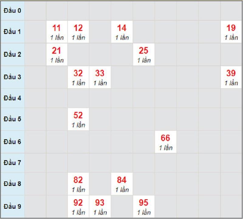 Dự đoán xổ số miền Nam thứ 4 ngày 3/3/2021 - Soi cầu Sóc Trăng