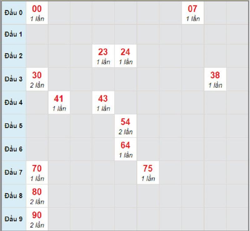 Dự đoán xổ số miền Nam thứ hai ngày 22/3/2021 - Soi cầu Cà Mau