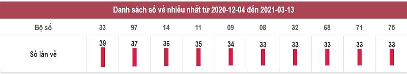 Thống kê dự đoán xổ số miền Trung chủ nhật ngày 14/3/2021