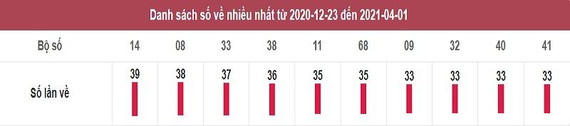Thống kê lô tô dự đoán xổ số miền Trung thứ 5 ngày 1/4/2021