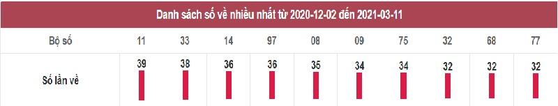 Thống kê dự đoán XSMB hôm nay thứ năm ngày 11/3/2021