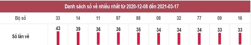 Thống kê dự đoán XSMT hôm nay thứ 5 ngày 18/3/2021