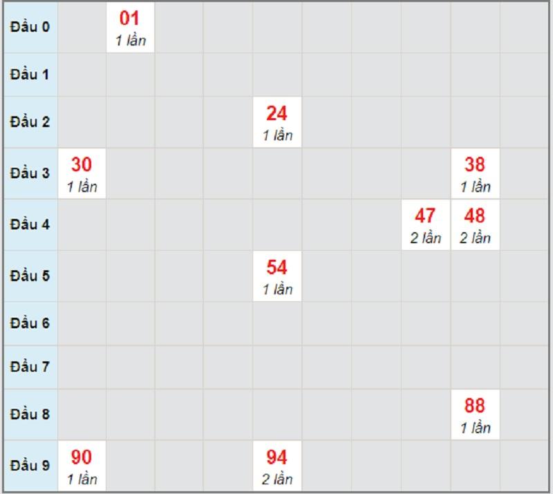 Soi cầu dự đoán KQXSMN thứ tư ngày 31/3/2021 Sóc Trăng