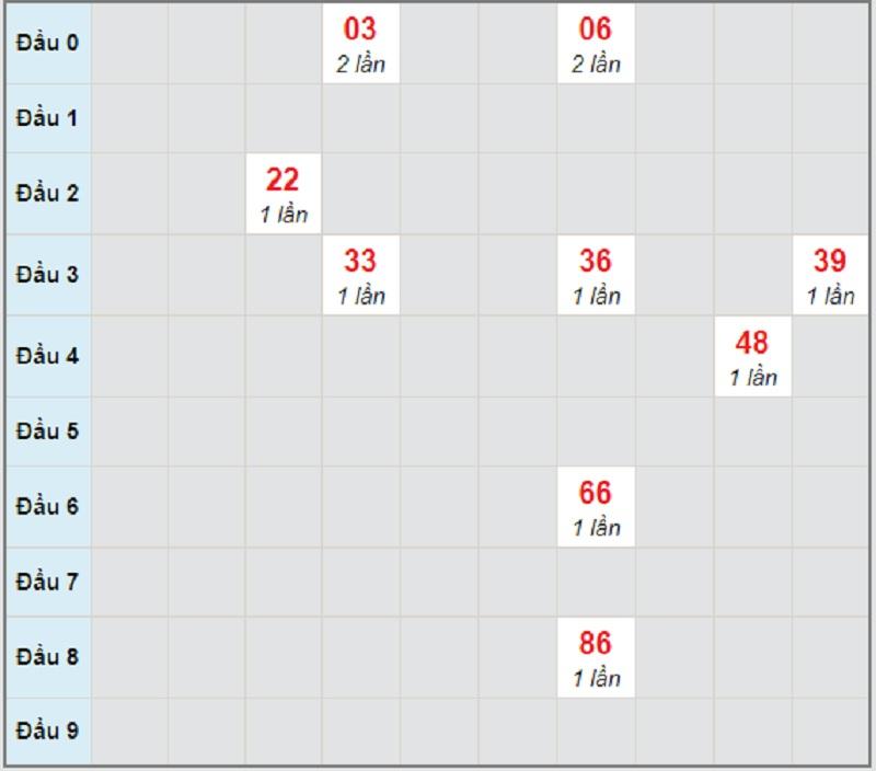 Soi cầu dự đoán XSMN bữa thứ 2 ngày 15/3/2021 Cà Mau