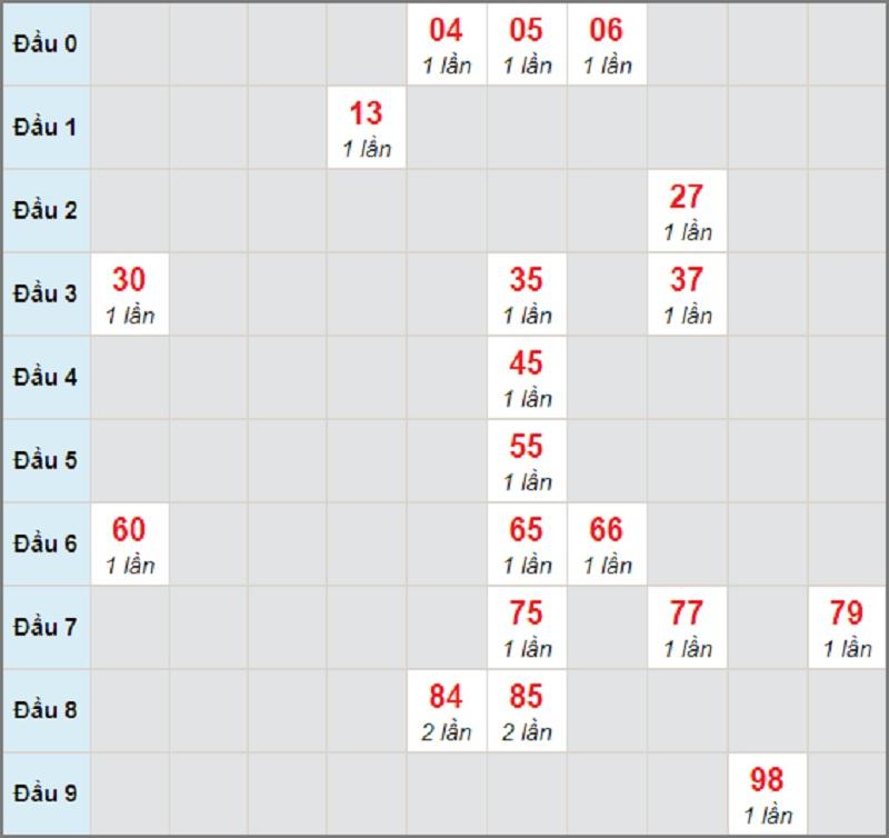 Soi cầu dự đoán XSMN bữa thứ 2 ngày 15/3/2021 HCM