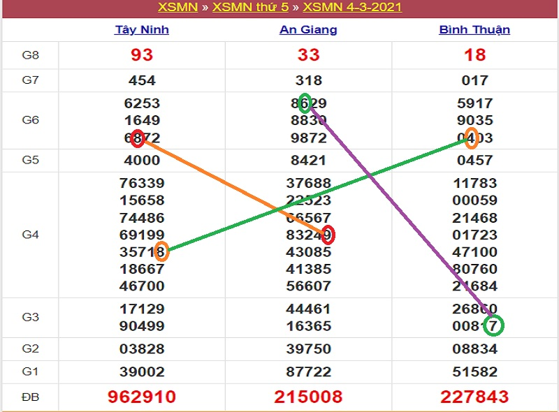 Soi cầu xổ số miền Nam thứ 6 ngày 5/3/2021 dựa vào bảng kết quả ngày 4/3/2021