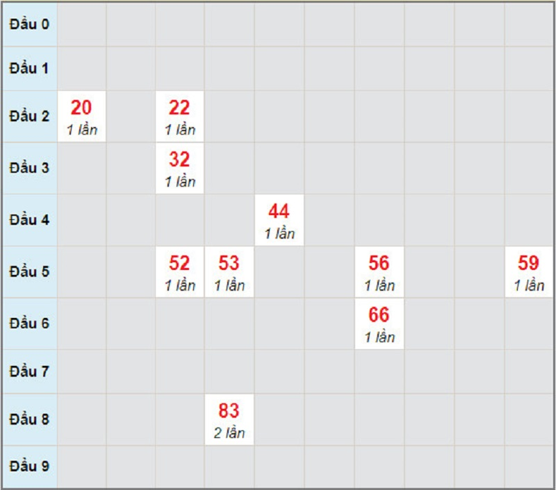 Dự đoán kết quả xổ số miền Nam thứ 2 ngày 5/4/2021 - Soi cầu XS đài CM