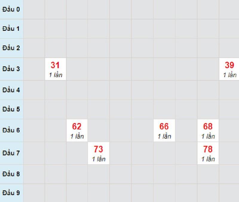 Dự đoán kết quả xổ số miền Nam thứ 2 ngày 5/4/2021 - Soi cầu XS đài ĐT