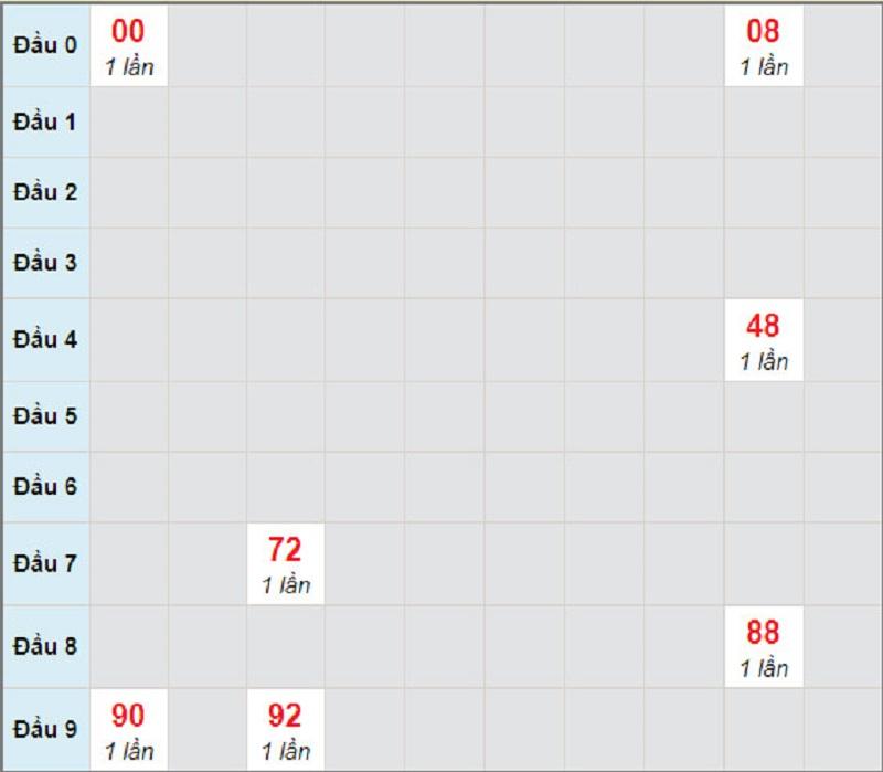 Dự đoán kết quả xổ số miền Nam thứ 2 ngày 5/4/2021 - Soi cầu XS đài HCM