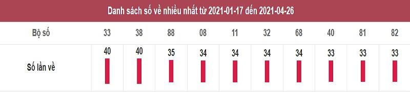 Thống kê dự đoán kết quả XSMB thứ ba ngày 27/4/2021