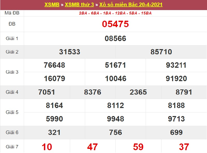 Dự đoán kết quả XSMB thứ ba ngày 27/4/2021 phân tích kỳ trước