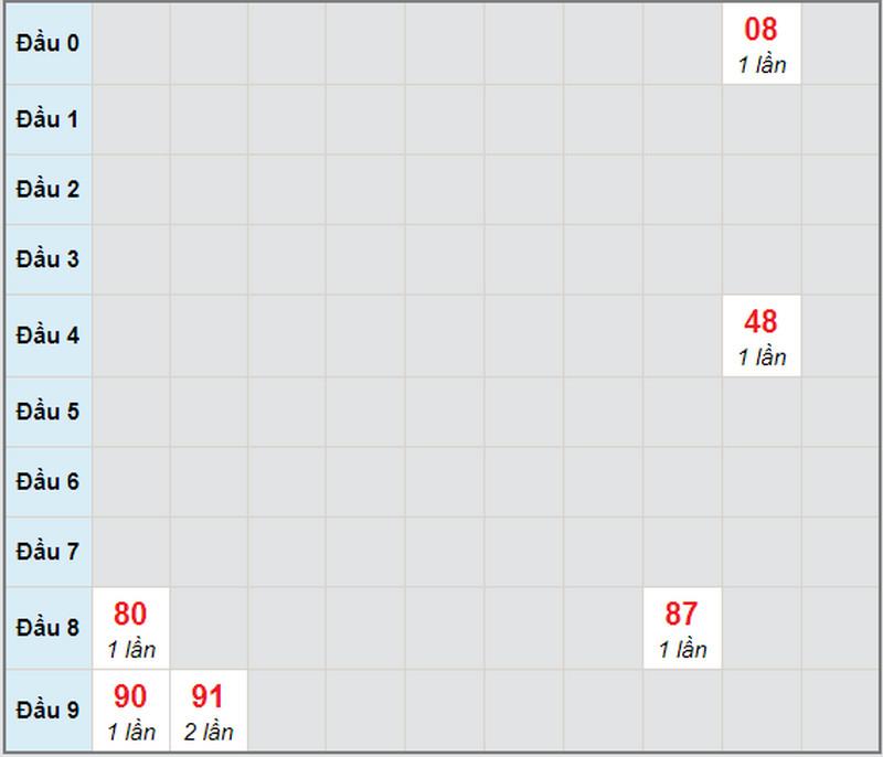 Dự đoán XSMN bữa thứ hai 26/4/2021 - Soi cầu XS đài XSCM
