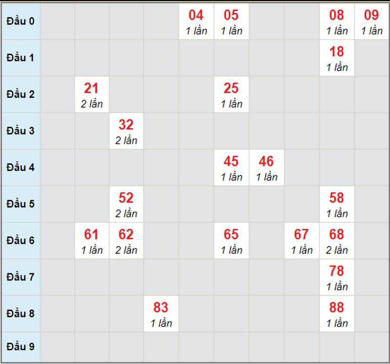 Dự đoán XSMN bữa thứ hai 26/4/2021 - Soi cầu XS đài XSĐT