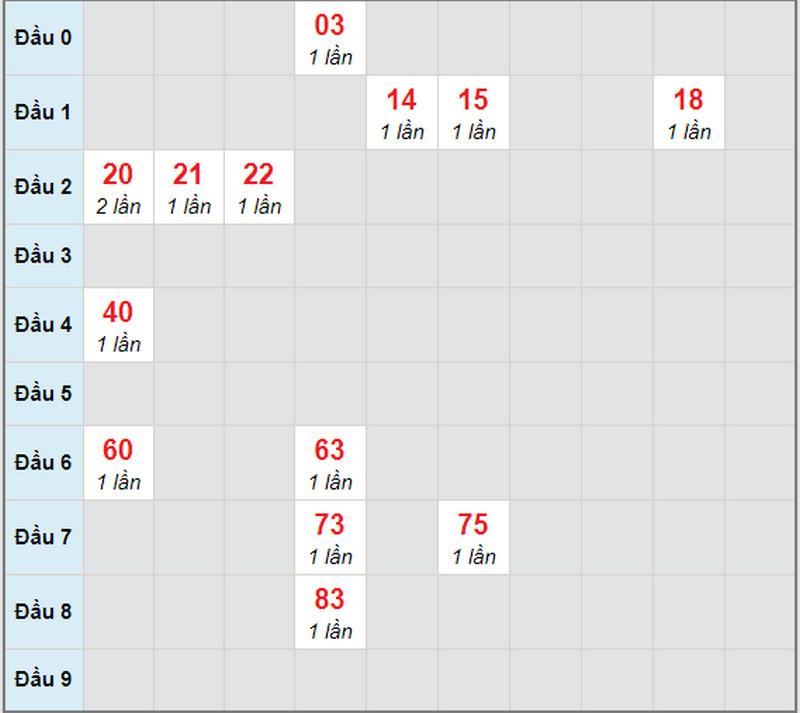 Dự đoán XSMN bữa thứ hai 26/4/2021 - Soi cầu XS đài XSHCM