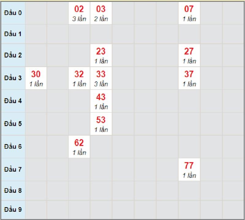Soi cầu dự đoán KQXSMN thứ 4 ngày 28/4/2021 Cần Thơ