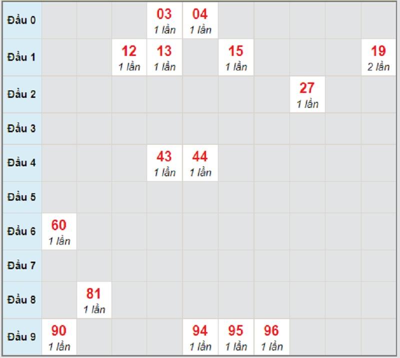 Soi cầu dự đoán KQXSMN thứ 4 ngày 28/4/2021 Đồng Nai