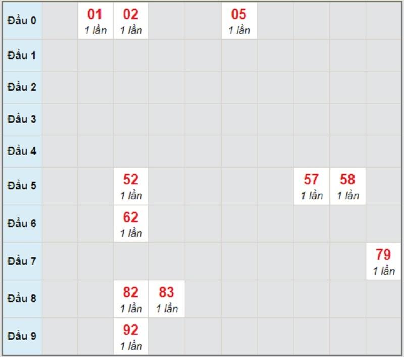 Soi cầu dự đoán KQXSMN thứ 4 ngày 28/4/2021 Sóc Trăng