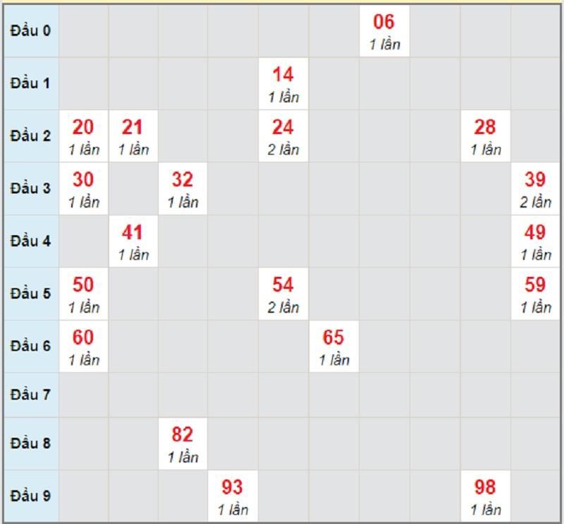 Soi cầu dự đoán miền Nam thứ 4 hôm nay 14/4/2021 Đồng Nai