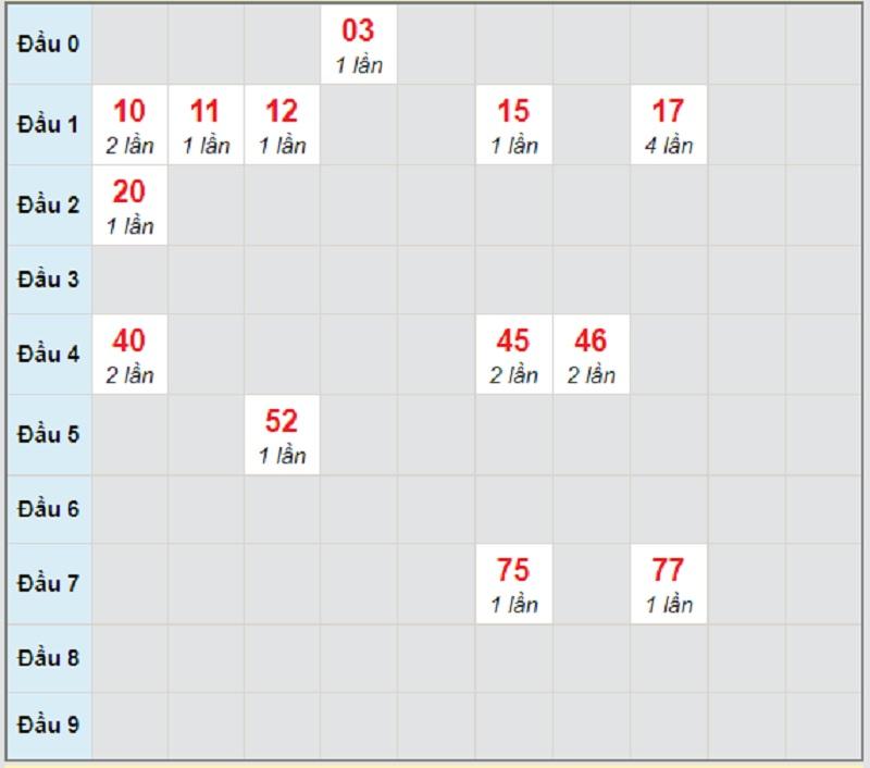 Soi cầu dự đoán miền Nam thứ 4 hôm nay 14/4/2021 Sóc Trăng