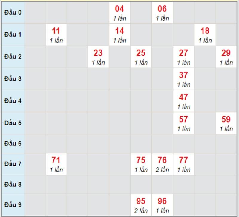 Soi cầu dự đoán XSMN bữa thứ 4 ngày 7/4/2021 Đồng Nai