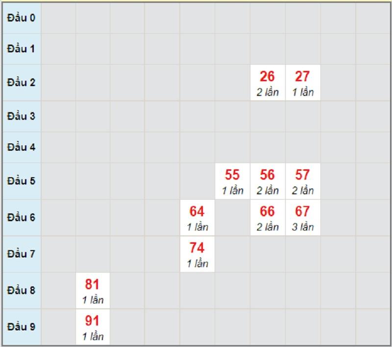 Soi cầu dự đoán XSMN bữa thứ 4 ngày 7/4/2021 Sóc Trăng