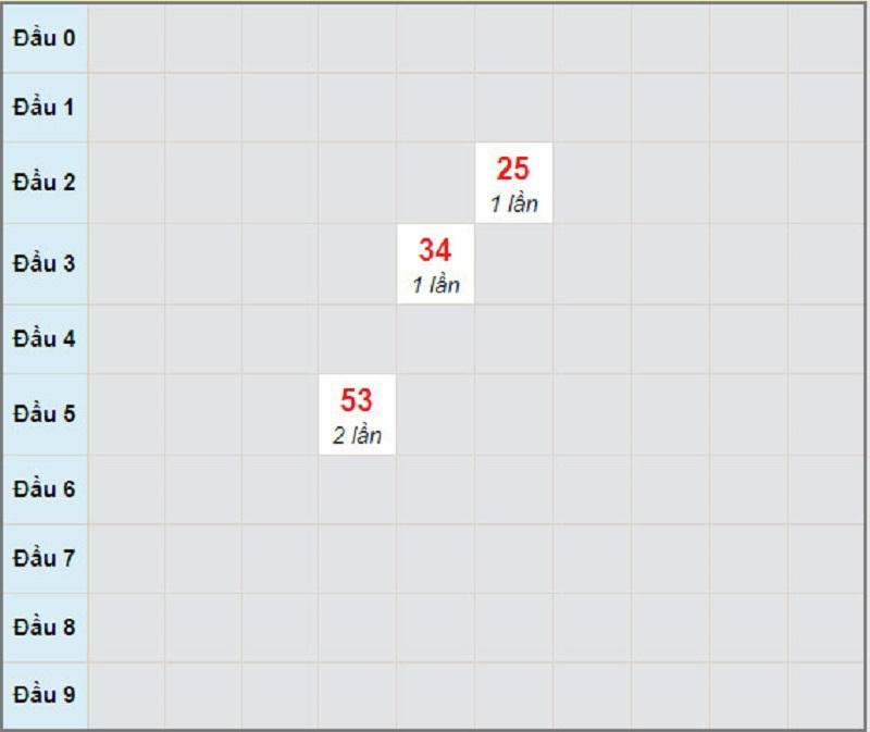 Soi cầu miền Nam bữa thứ hai 12/4/2021 - Soi cầu XS đài HCM