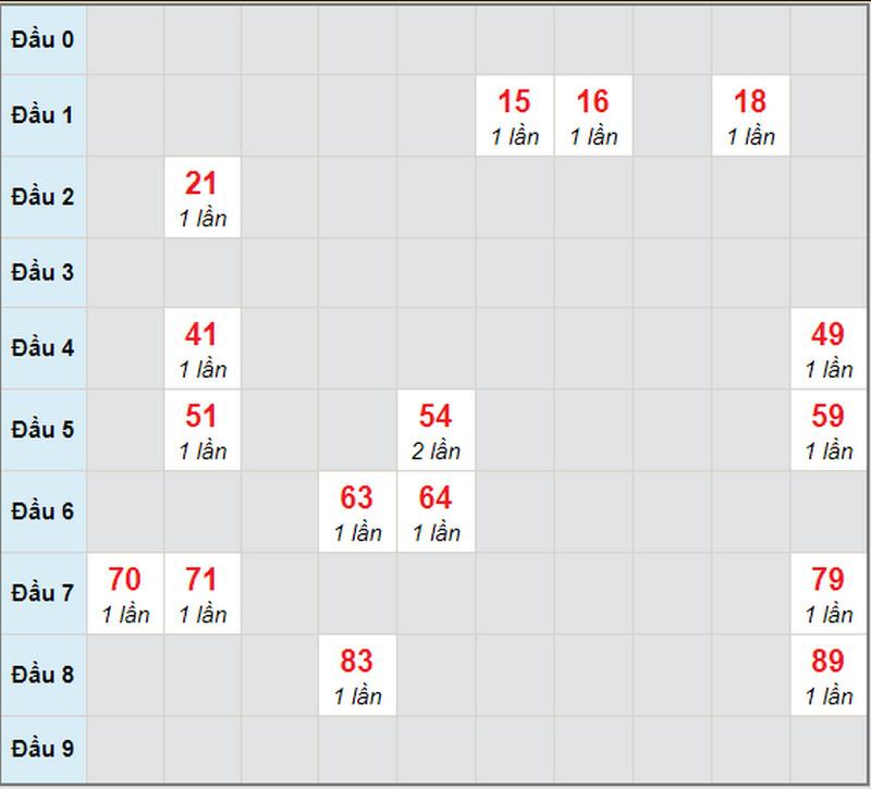 Soi cầu XSMN thứ 2 ngày 19/4/2021 - Soi cầu XS đài CM