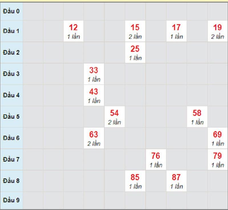 Soi cầu XSMN thứ 2 ngày 19/4/2021 - Soi cầu XS đài HCM