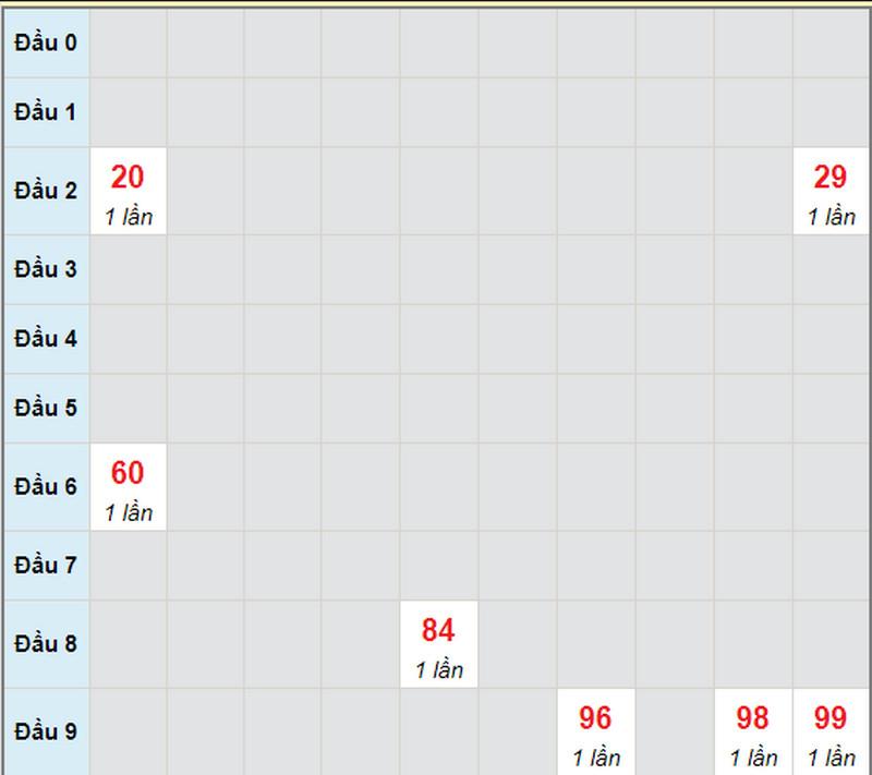 Dự đoán xổ số miền Nam T2 ngày 31/5/2021 - Soi cầu XS đài ĐT