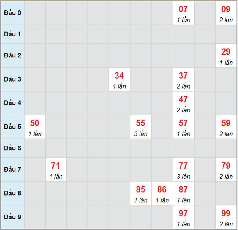 Dự đoán xổ số miền Nam T2 ngày 31/5/2021 -  Soi cầu XS đài HCM