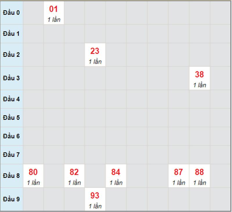 Dự đoán XSMN bữa thứ 2 ngày 10/5/2021 -  Soi cầu XS đài CM