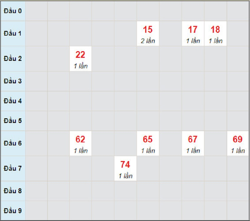 Dự đoán XSMN bữa thứ 2 ngày 10/5/2021 - Soi cầu XS đài HCM