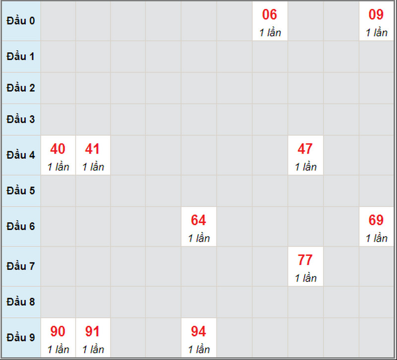 Dự đoán XSMN bữa thứ hai 3/5/2021 - Soi cầu Cà Mau