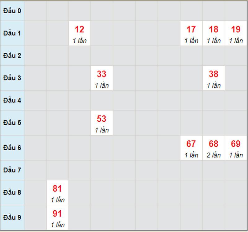 Dự đoán XSMN bữa thứ hai 3/5/2021 - Soi cầu Đồng Tháp