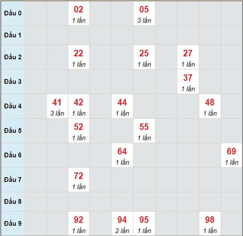 Dự đoán XSMN bữa thứ hai 3/5/2021 - Soi cầu TPHCM